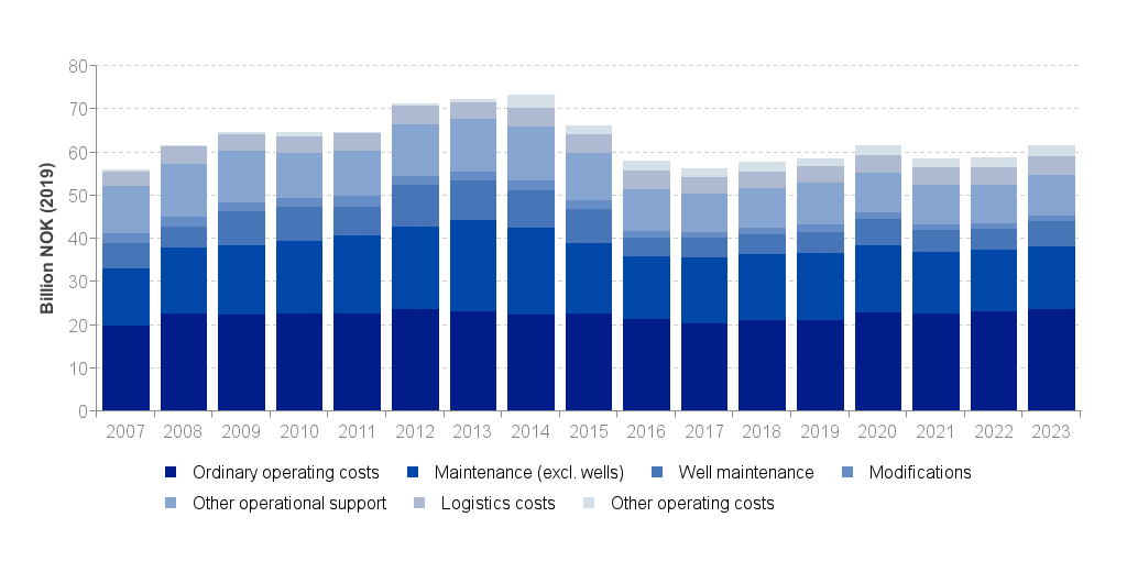 Investments and operating costs - Norwegianpetroleum no