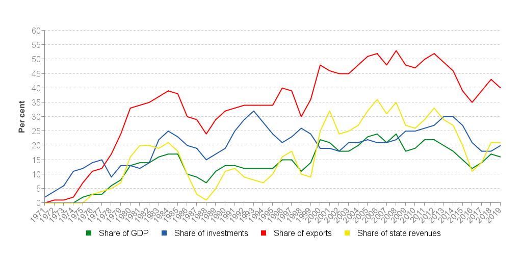 The government's revenues - Norwegianpetroleum no