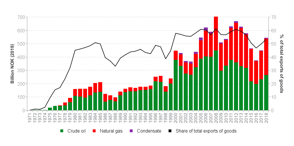 Exports of Norwegian oil and gas - Norwegianpetroleum no