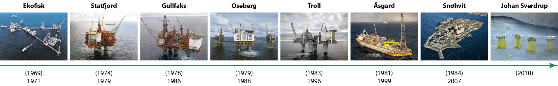 Produksjonsstart (og funnår) for store og viktige felt på norsk sokkel