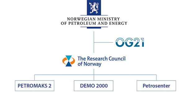 The Norwegian Ministry of Petroleum and Energy's involvement in petroleum research