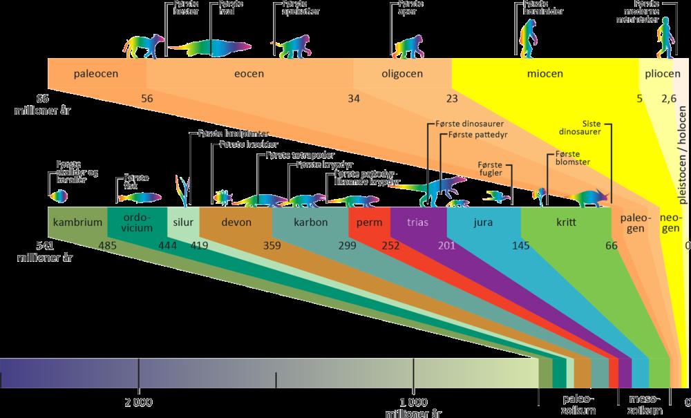Den geologiske tidsskalaen