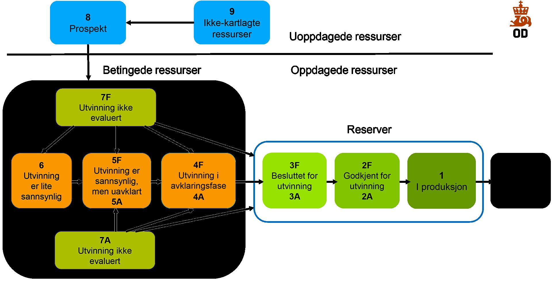 Oljedirektoratets ressursklassifiseringssystem