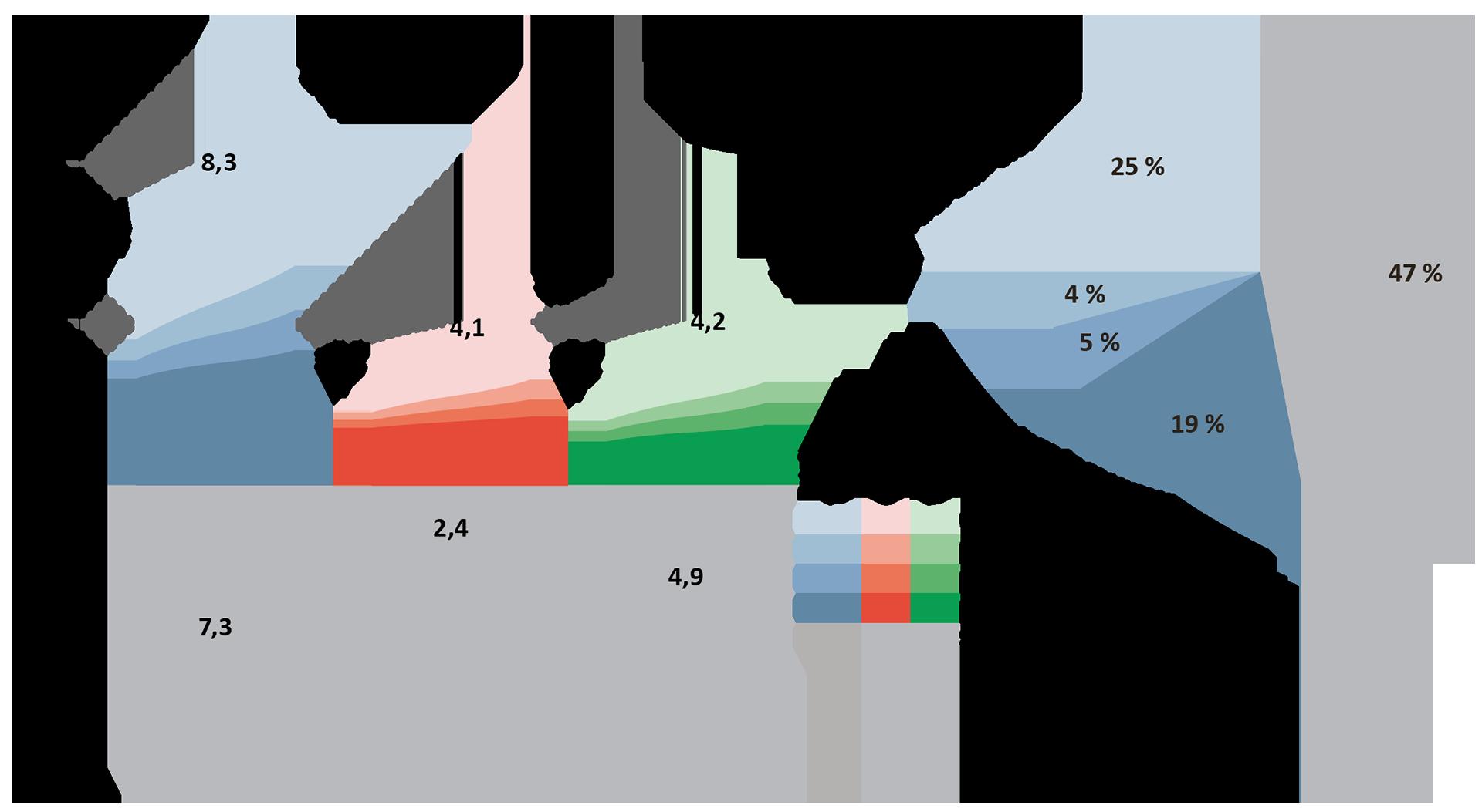 Petroleumsressurser og usikkerhet i estimatene per 31.12.2018
