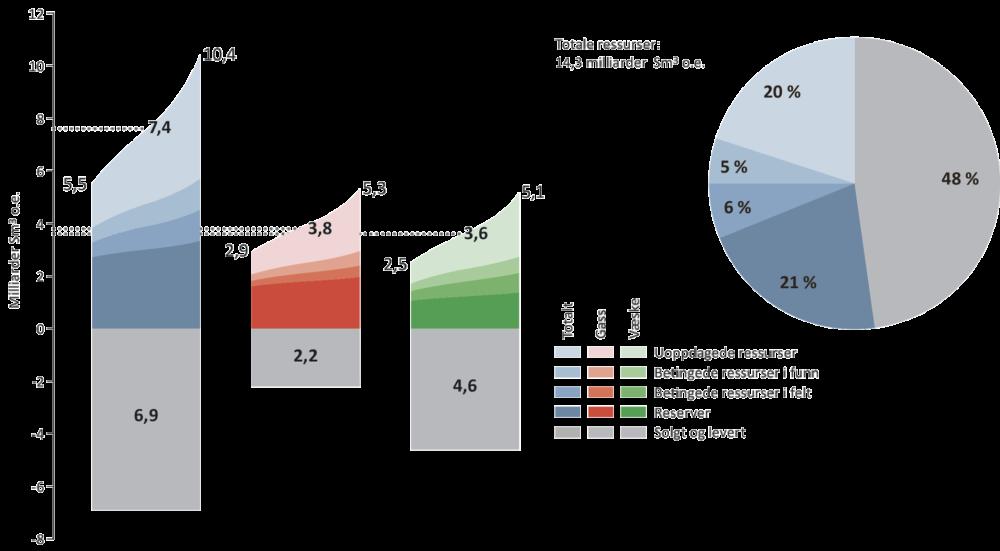 Petroleumsressurser og usikkerhet i estimatene per 31.12.2016