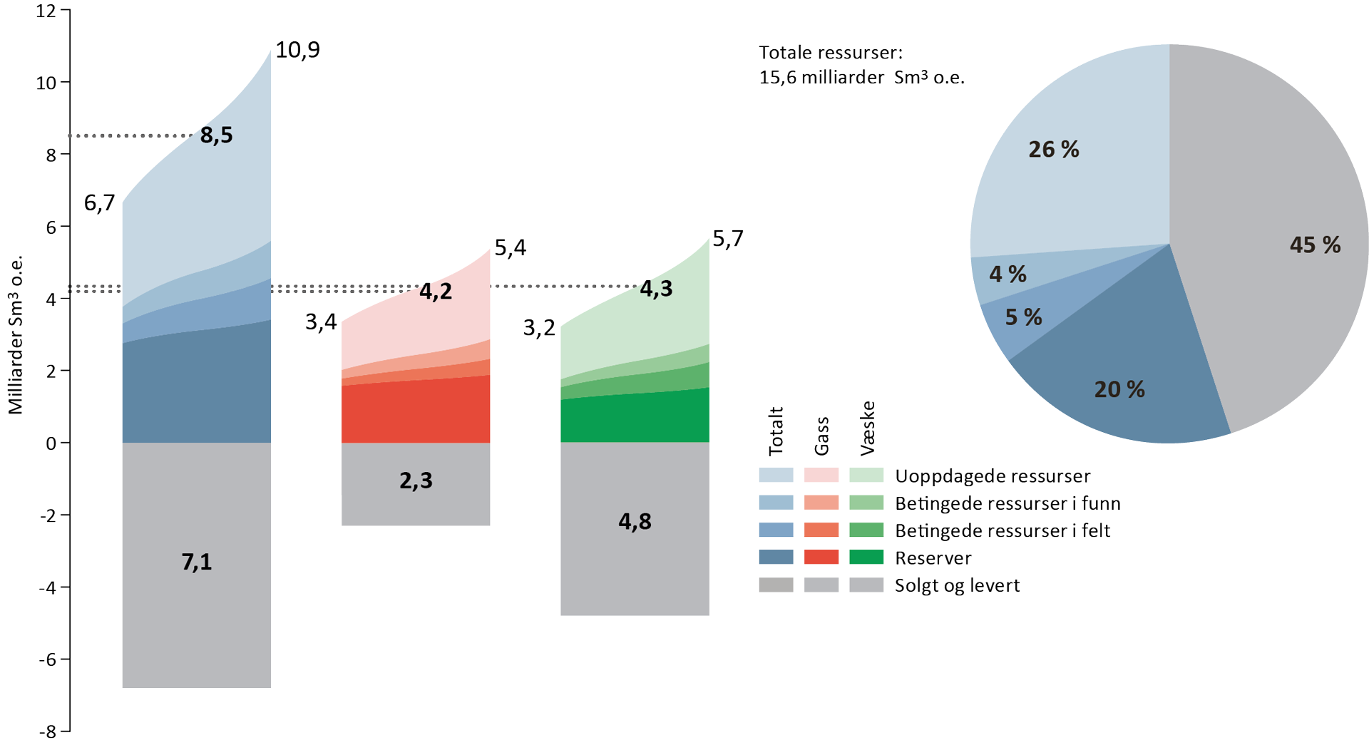 Petroleumsressurser og usikkerhet i estimatene per 31.12.2017