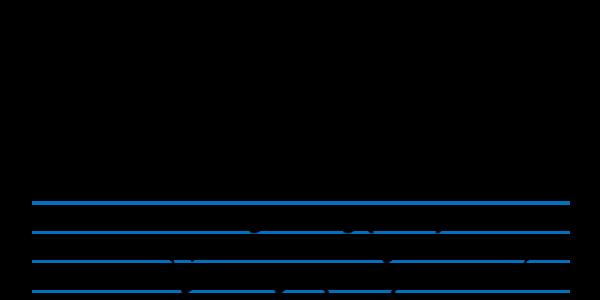 Beregning av petroleumsskatt