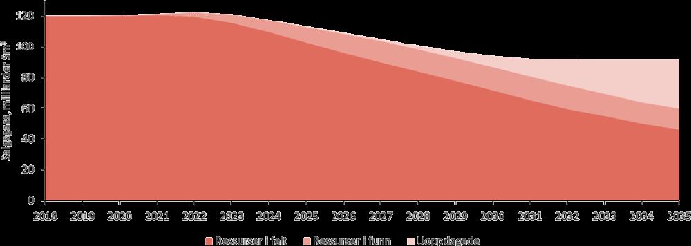 Forventet volum av salgsgass fra norske felt, 2018-2035
