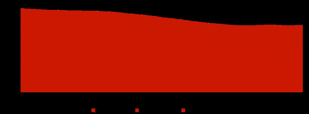 Forventet volum av salgsgass fra norske felt, 2017-2035