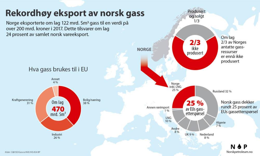 Norsk gasseksport 2017