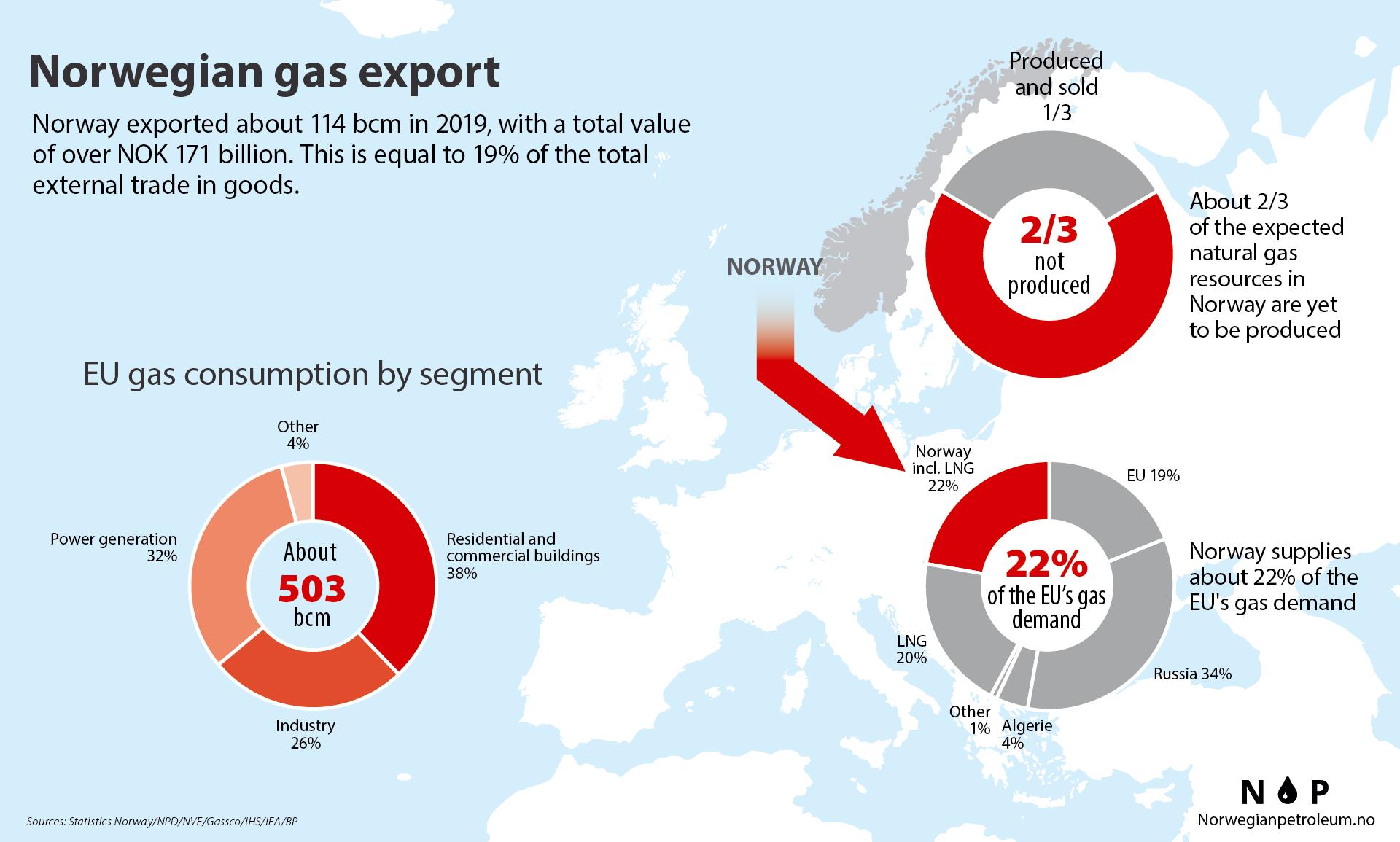 Exports Of Norwegian Oil And Gas Norwegianpetroleum No