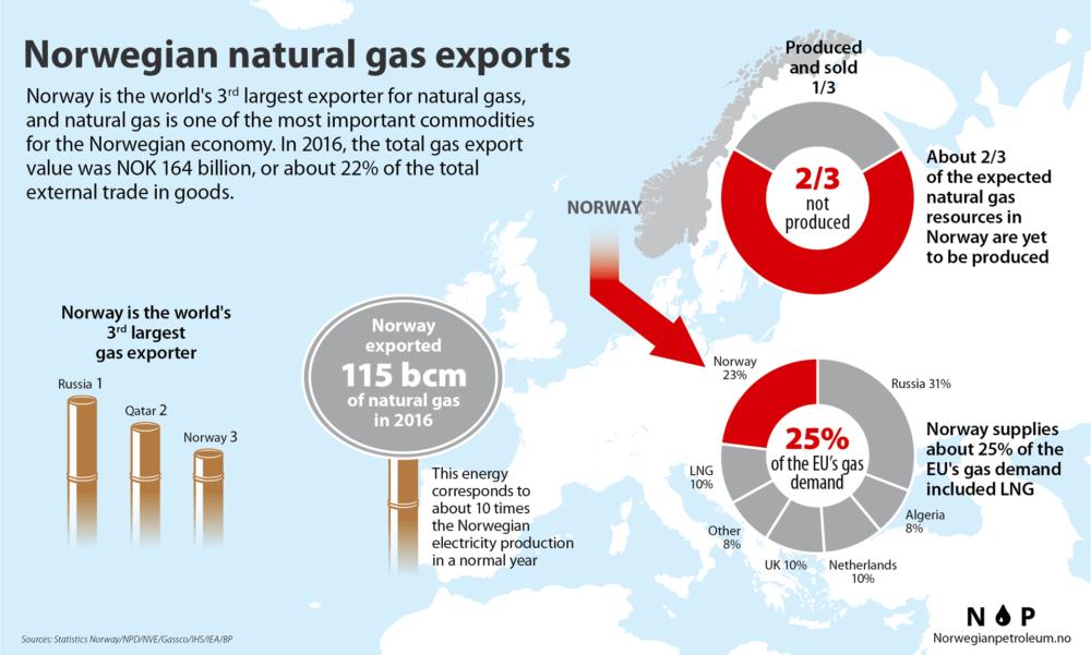 Natural gas exports 2016