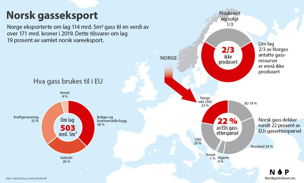 Данные по 2019 году. 22% потреблённого газа был норвежский