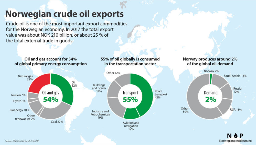 Crude oil exports 2017