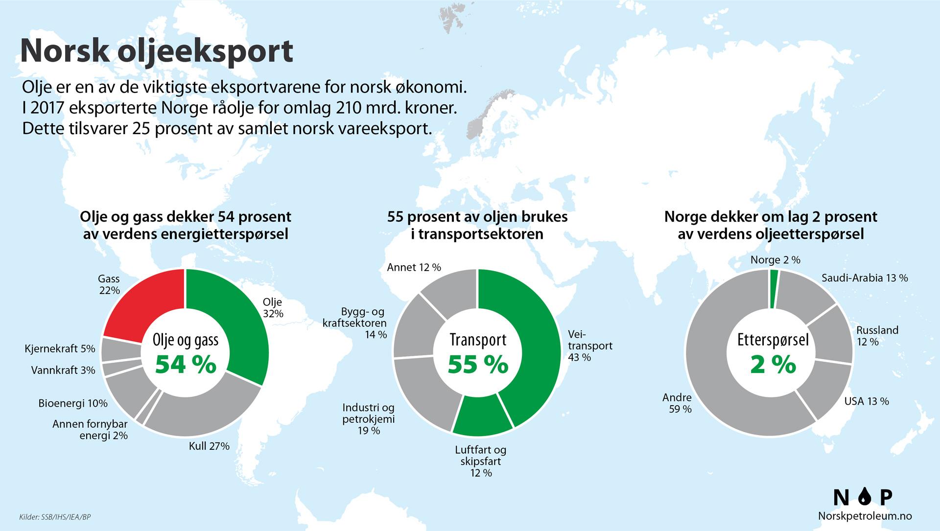 Eksportverdier Og Volumer Av Norsk Olje Og Gass