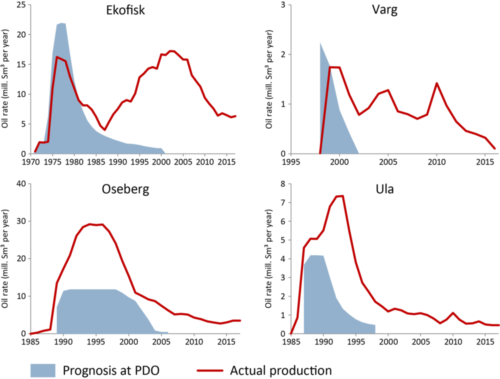 Production trends for Ekofisk, Varg, Oseberg and Ula