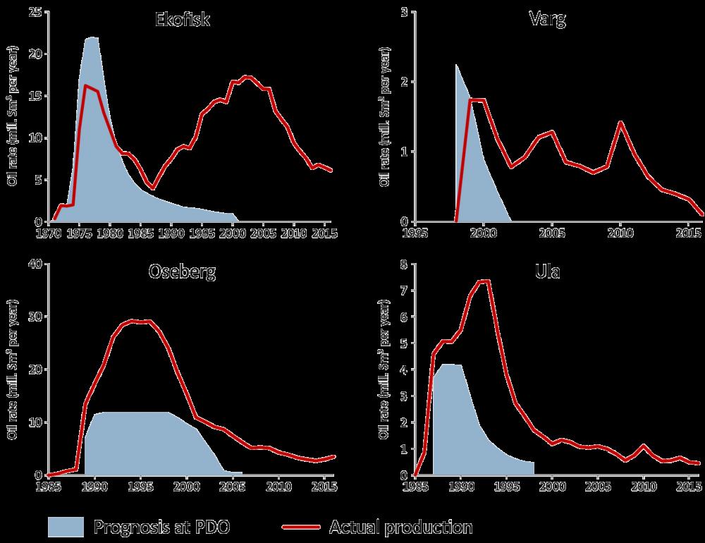Production trends for Ekofisk, Varg, Oseberg and Ula