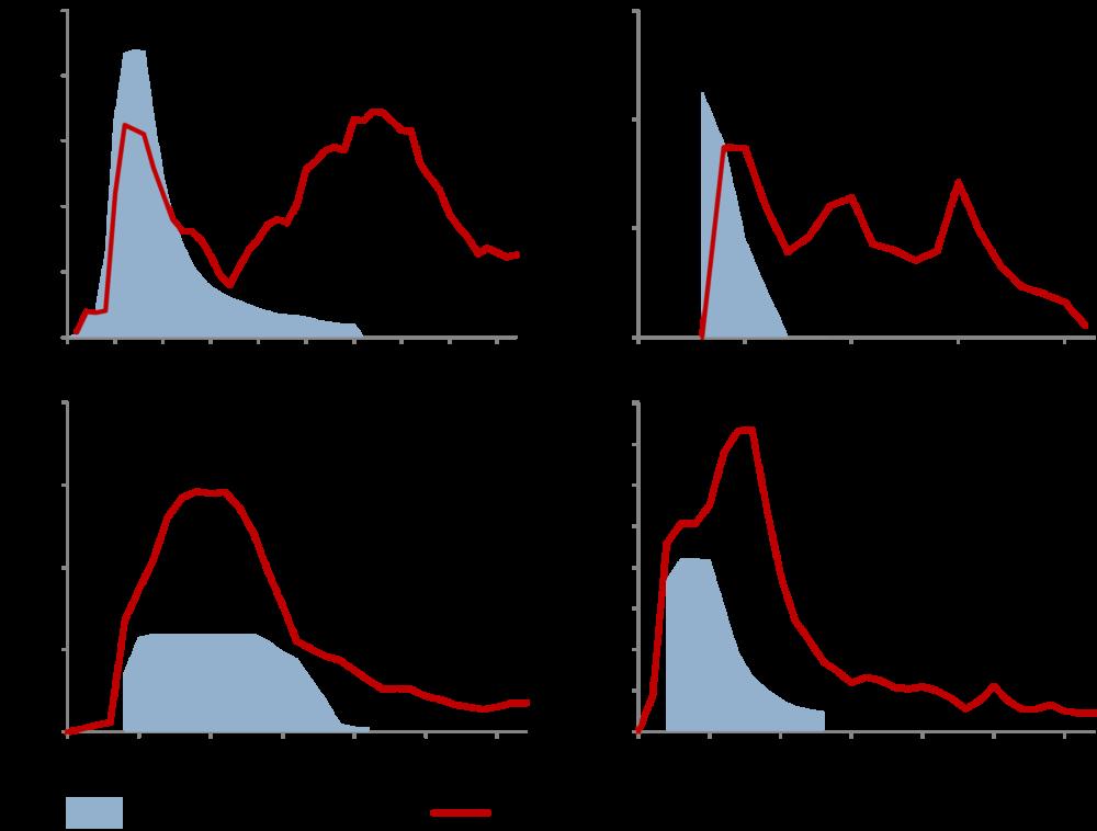 Produksjonsutvikling for Ekofisk, Varg, Oseberg og Ula