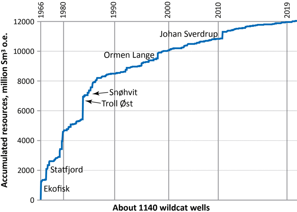 Accumulated resources on the Norwegian continental shelf, 1966-2019
