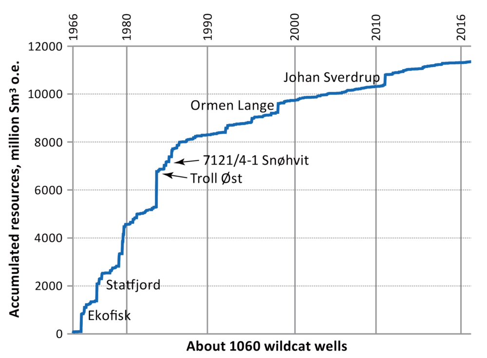 Accumulated resources on the Norwegian continental shelf, 1966-2016