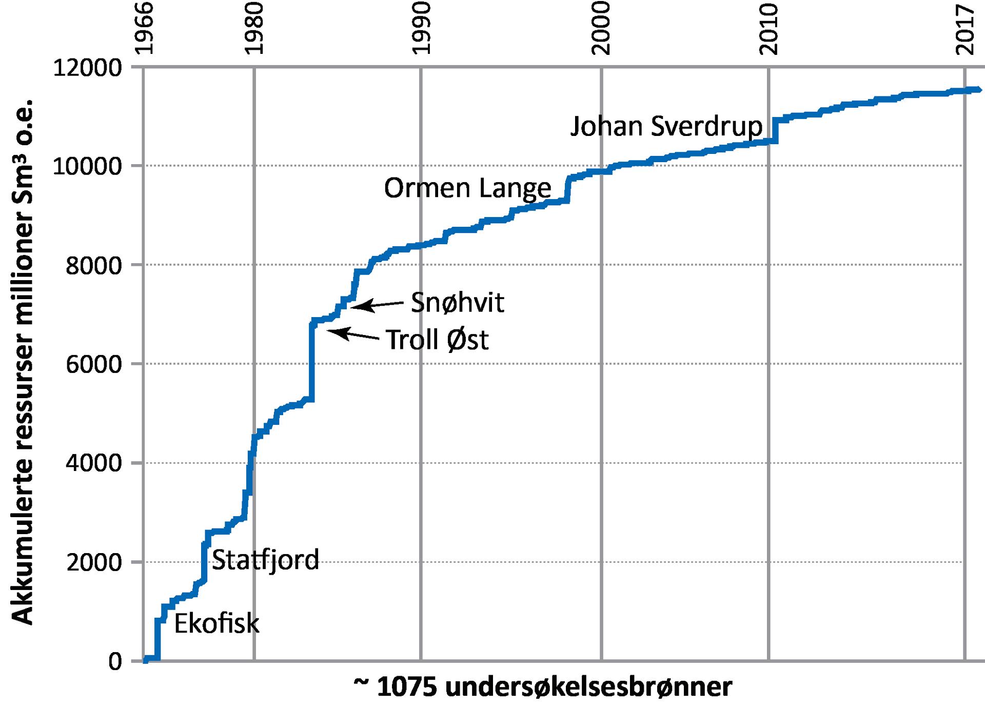 Ressurstilveksten på norsk sokkel, 1966-2017