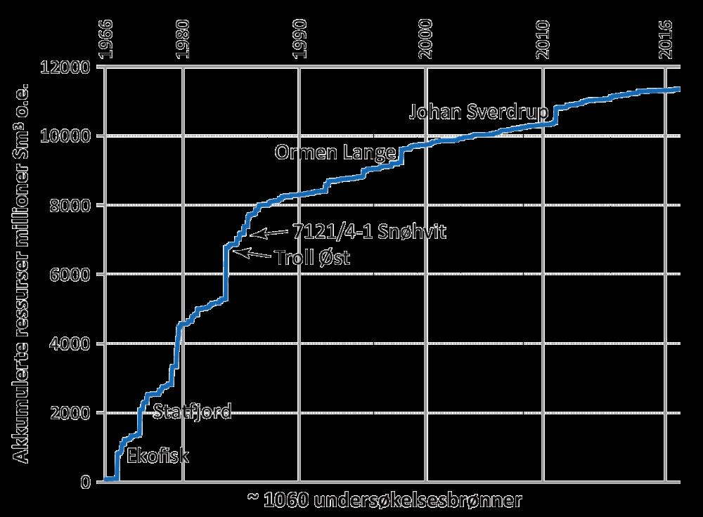 Ressurstilveksten på norsk sokkel, 1966-2016