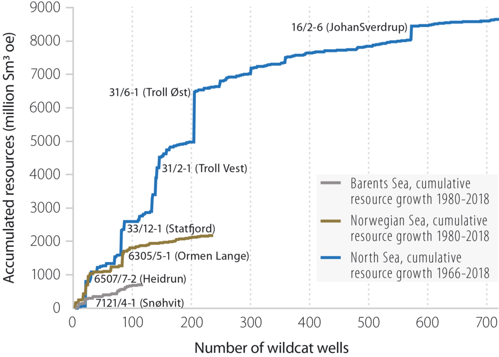 Cumulative resource growth per sea area