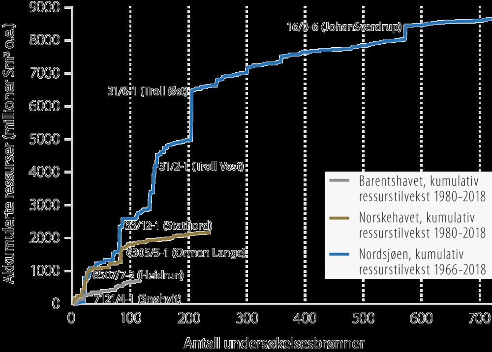 Akkumulert ressurstilvekst per havområde