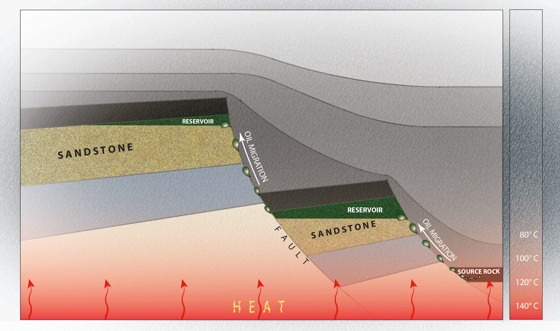 Illustration of how oil and gas reservoirs are formed