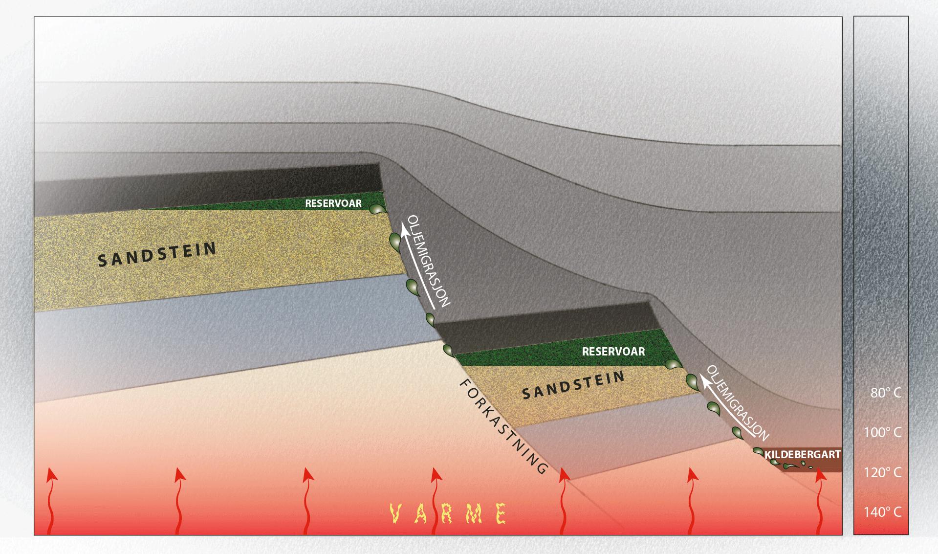 Illustrasjon av hvordan olje- og gassreservoarer dannes