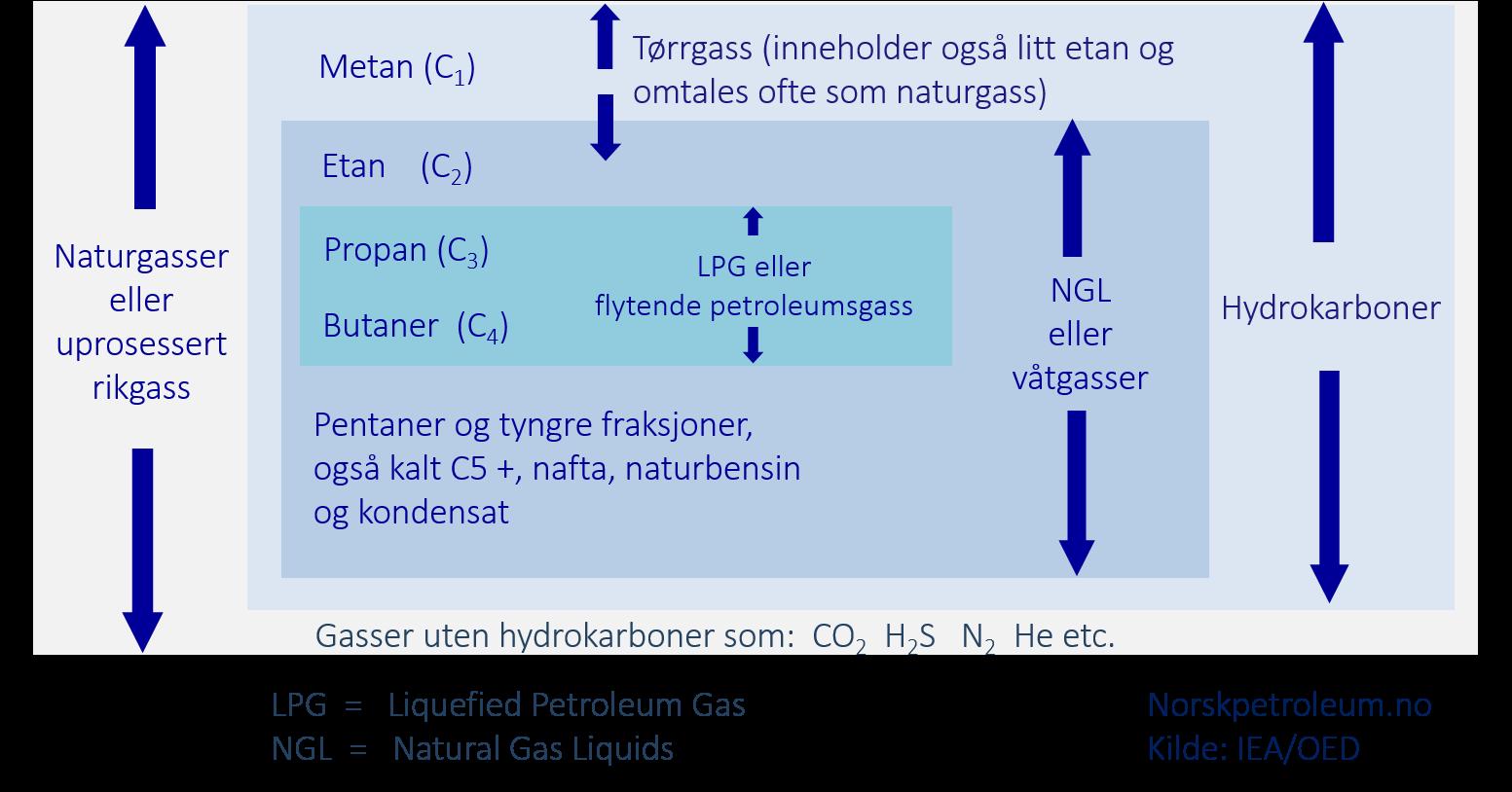 Definisjoner av naturgass