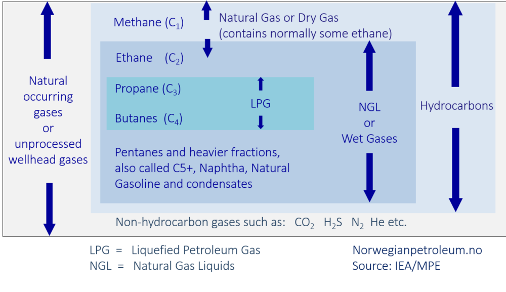 Definition of Natural Gas, LPG and NGL