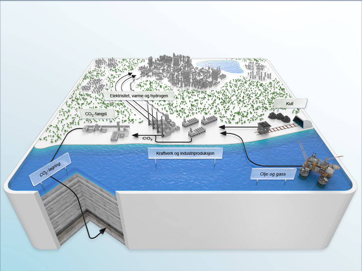 CO2-håndtering innebærer å fange, transportere og lagre CO2